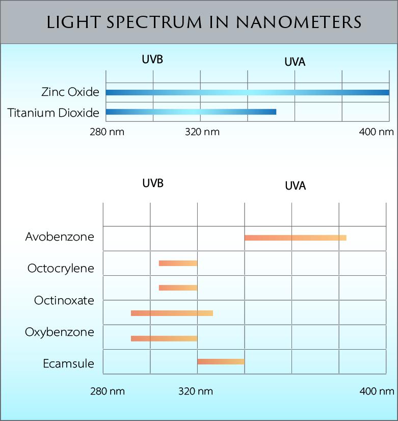 broad-spectrum-chart